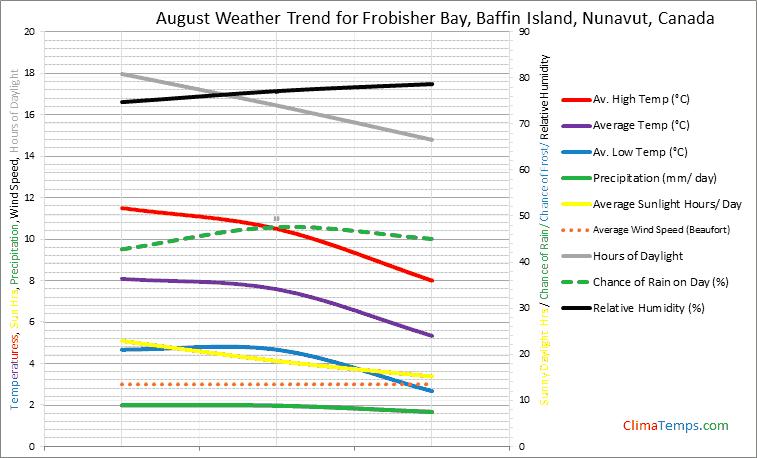 Graph of weather in Frobisher Bay, Baffin Island, Nunavut in August