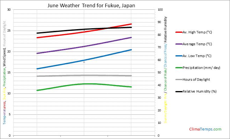 Graph of weather in Fukue in June