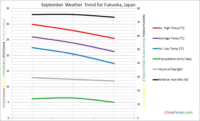 Graph of weather in Fukuoka in September