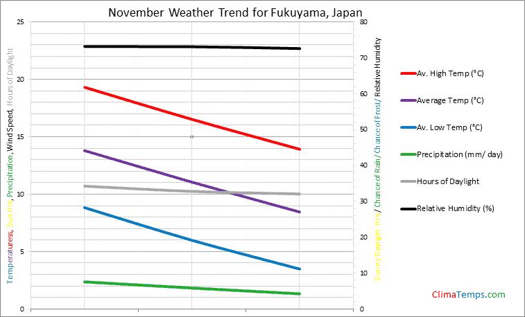 Graph of weather in Fukuyama in November