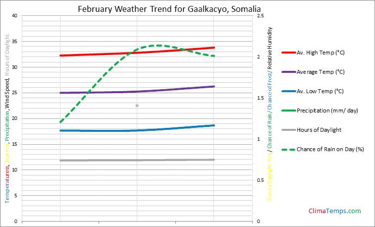 Graph of weather in Gaalkacyo in February