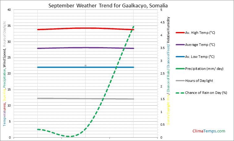 Graph of weather in Gaalkacyo in September