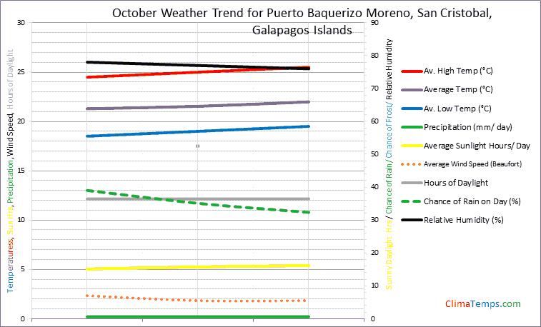 Graph of weather in Puerto Baquerizo Moreno, San Cristobal in October