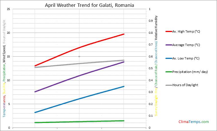 Graph of weather in Galati in April