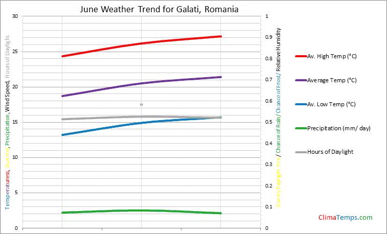 Graph of weather in Galati in June