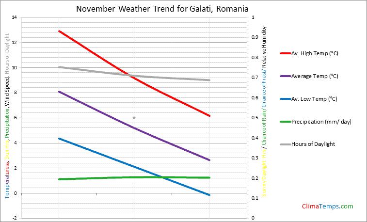 Graph of weather in Galati in November