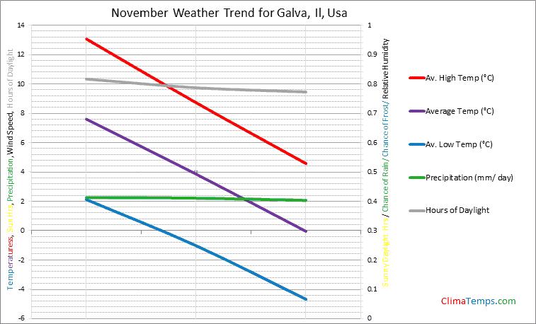 Graph of weather in Galva, Il in November