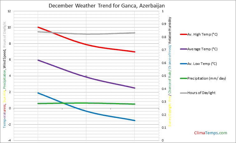 Graph of weather in Ganca in December