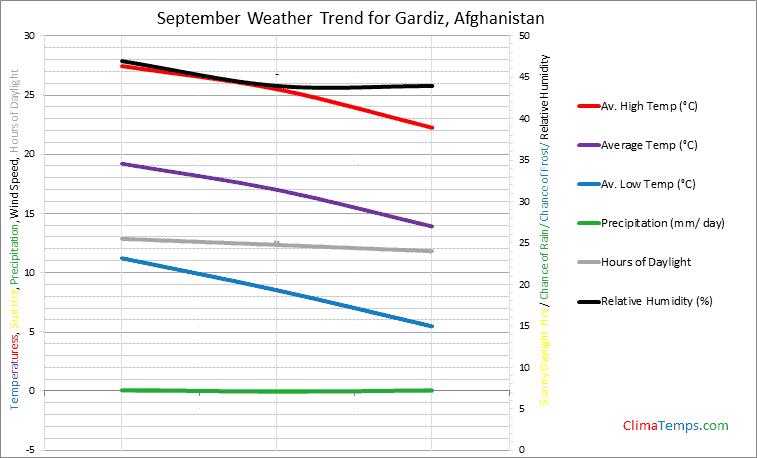 Graph of weather in Gardiz in September