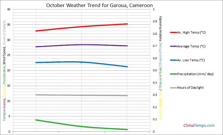 Graph of weather in Garoua in October