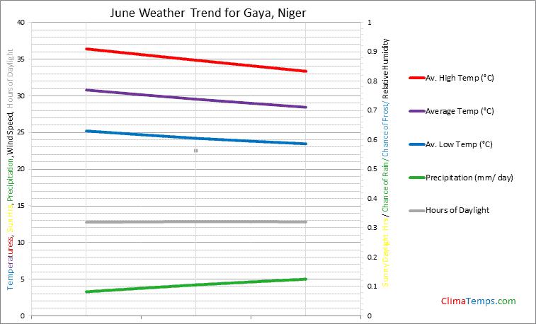 Graph of weather in Gaya in June