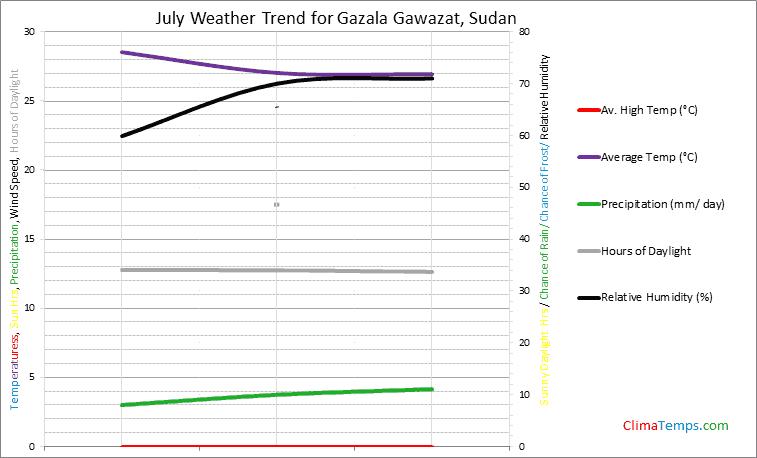 Graph of weather in Gazala Gawazat in July