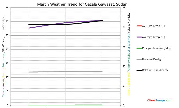 Graph of weather in Gazala Gawazat in March