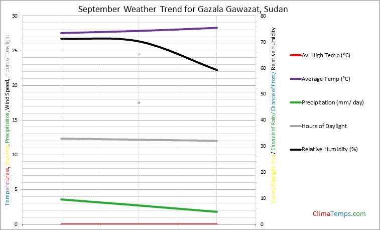 Graph of weather in Gazala Gawazat in September