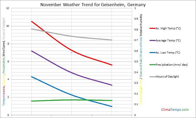 Graph of weather in Geisenheim in November
