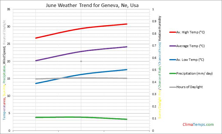 Graph of weather in Geneva, Ne in June
