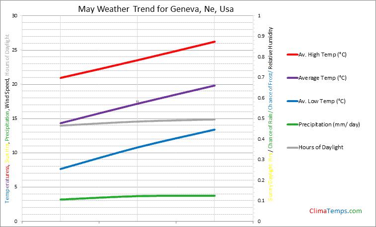 Graph of weather in Geneva, Ne in May