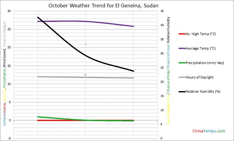 Graph of weather in El Geneina in October