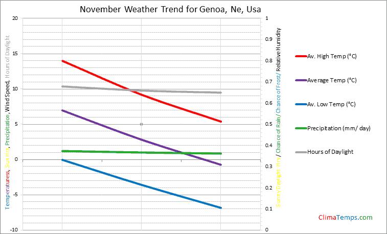 Graph of weather in Genoa, Ne in November