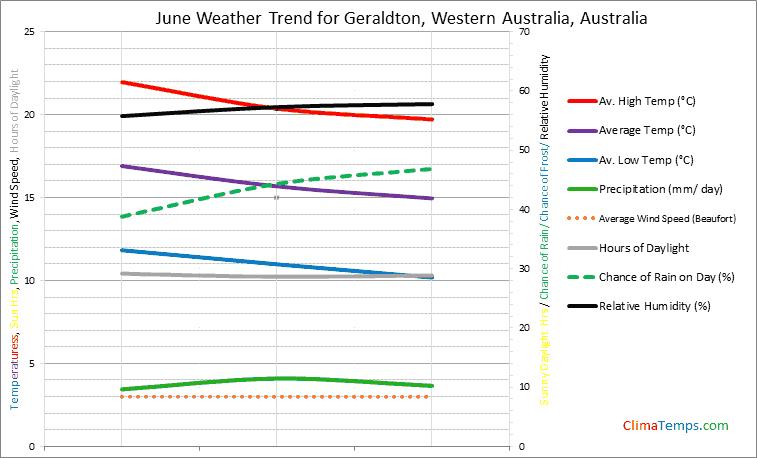 Graph of weather in Geraldton, Western Australia in June