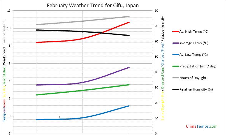 Graph of weather in Gifu in February