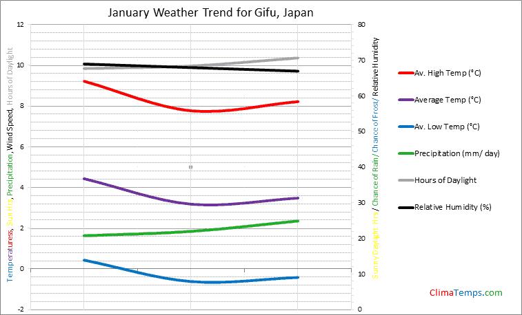 Graph of weather in Gifu in January