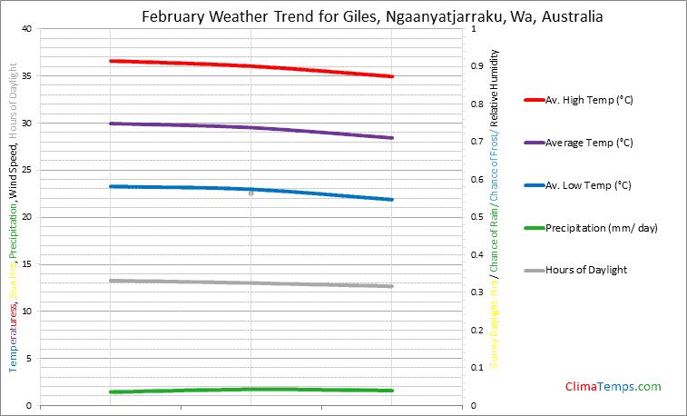 Graph of weather in Giles, Ngaanyatjarraku, Wa in February