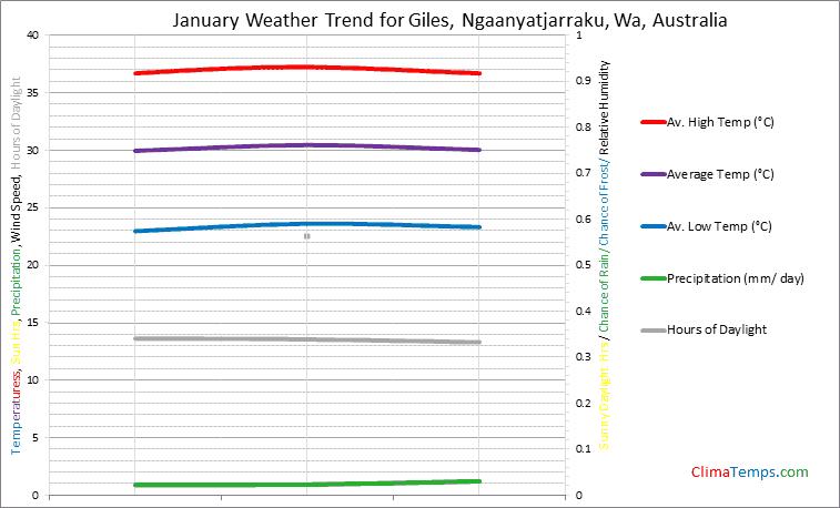 Graph of weather in Giles, Ngaanyatjarraku, Wa in January