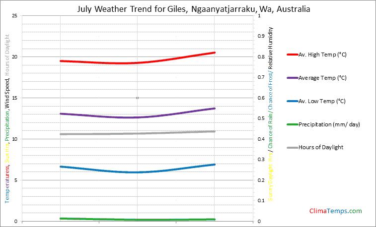 Graph of weather in Giles, Ngaanyatjarraku, Wa in July