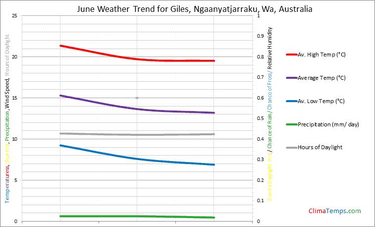 Graph of weather in Giles, Ngaanyatjarraku, Wa in June