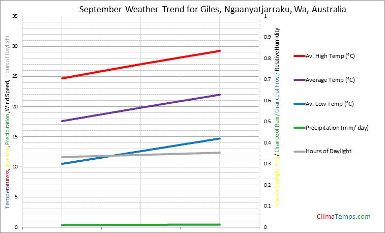 Graph of weather in Giles, Ngaanyatjarraku, Wa in September