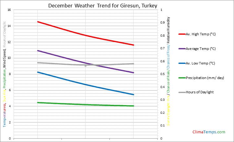 Graph of weather in Giresun in December