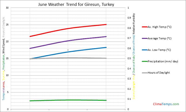 Graph of weather in Giresun in June