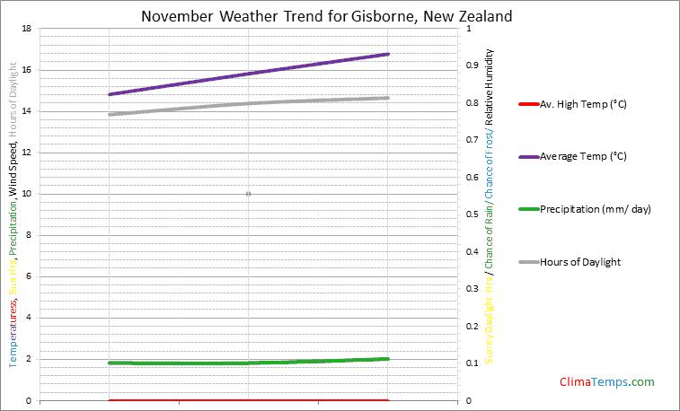 Graph of weather in Gisborne in November
