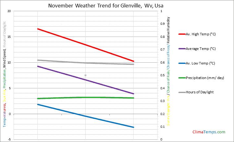 Graph of weather in Glenville, Wv in November