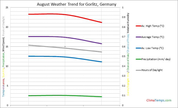 Graph of weather in Gorlitz in August