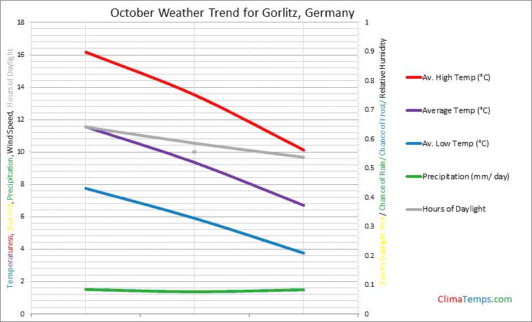 Graph of weather in Gorlitz in October