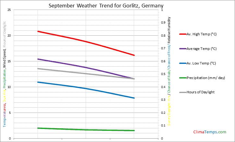 Graph of weather in Gorlitz in September