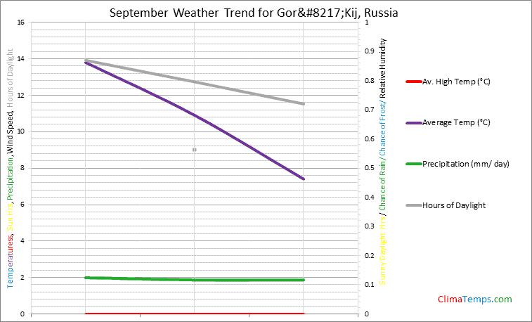 Graph of weather in Gor'Kij in September