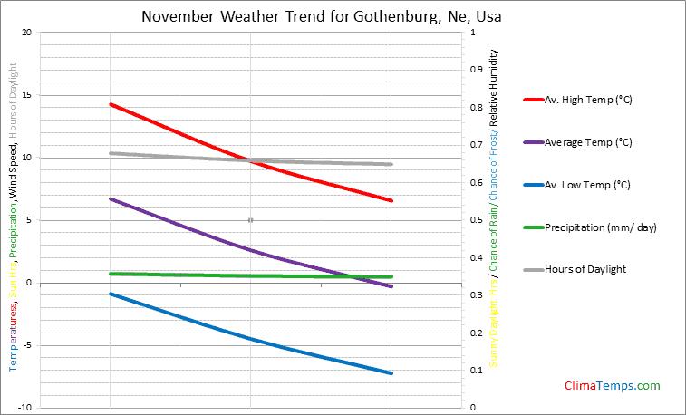 Graph of weather in Gothenburg, Ne in November