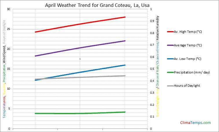 Graph of weather in Grand Coteau, La in April