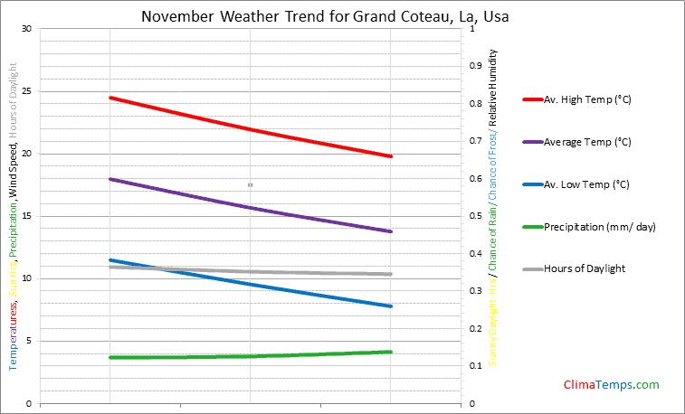 Graph of weather in Grand Coteau, La in November