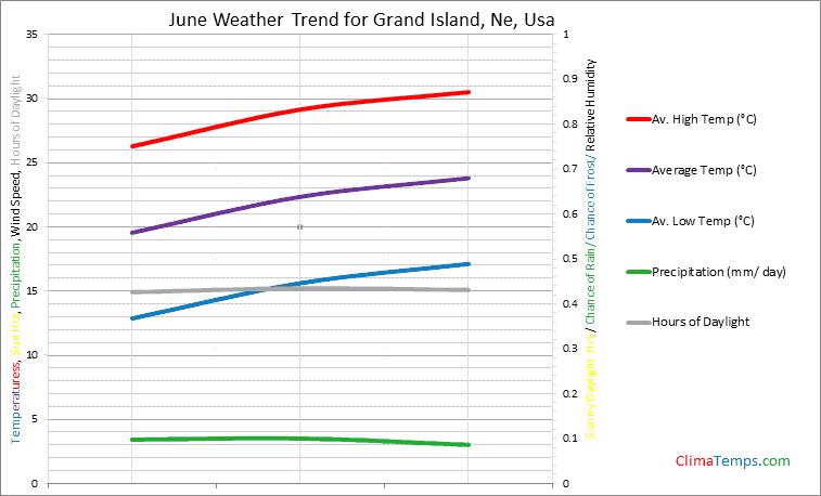 Graph of weather in Grand Island, Ne in June