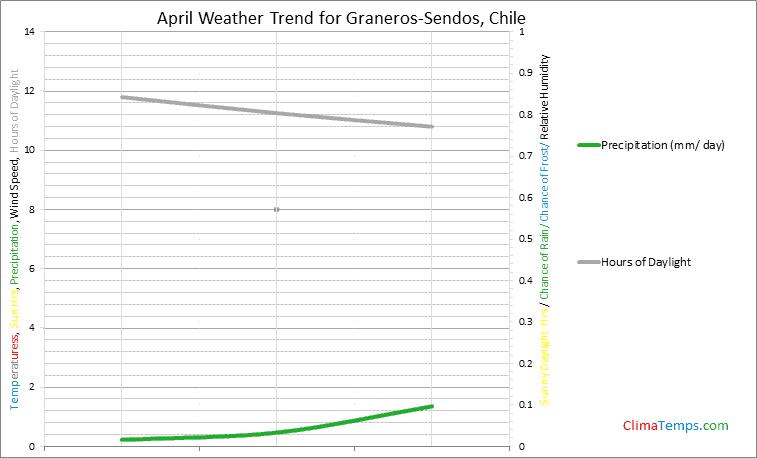 Graph of weather in Graneros-Sendos in April