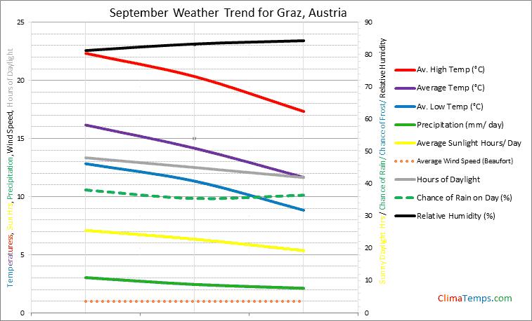 Graph of weather in Graz in September