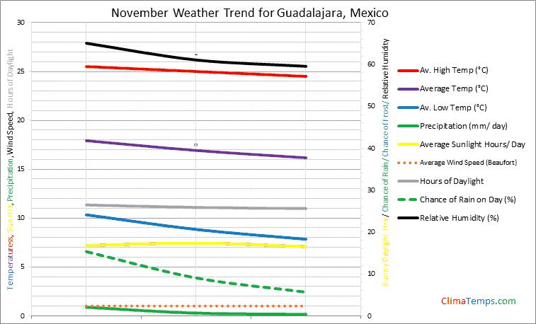 Graph of weather in Guadalajara in November