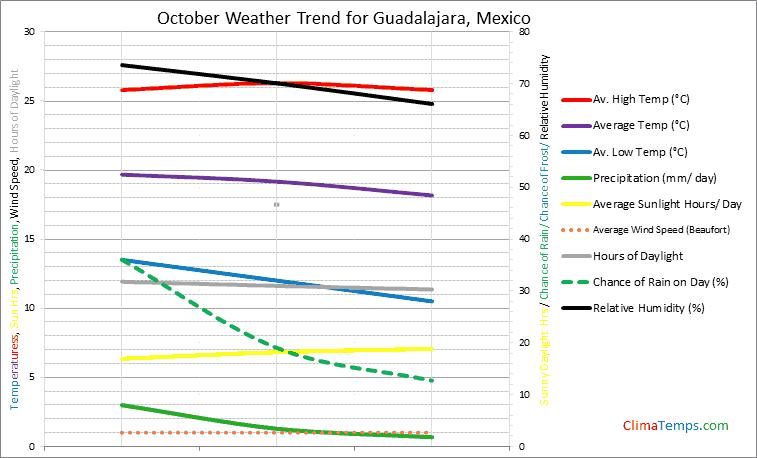 Graph of weather in Guadalajara in October