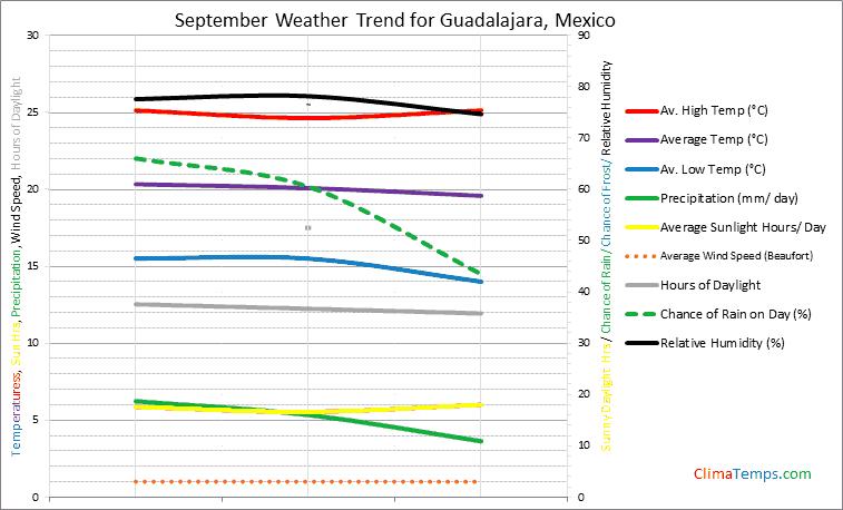 Graph of weather in Guadalajara in September