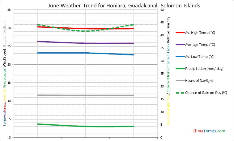Graph of weather in Honiara, Guadalcanal in June