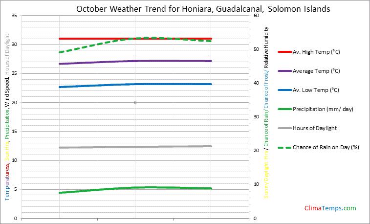 Graph of weather in Honiara, Guadalcanal in October